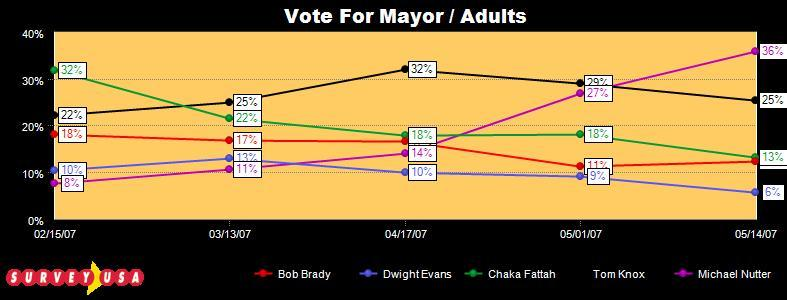 2007 Philadelphia Mayor Election Tracking Graph