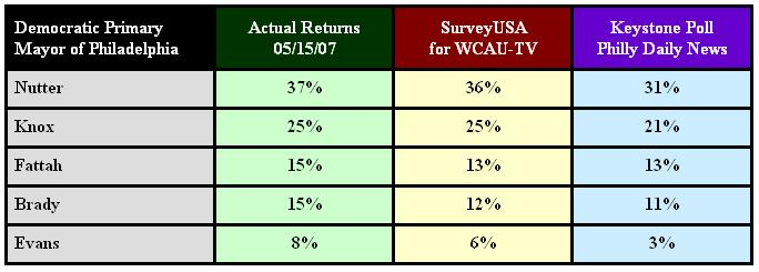2007 Philadelphia Mayor Election Report Card