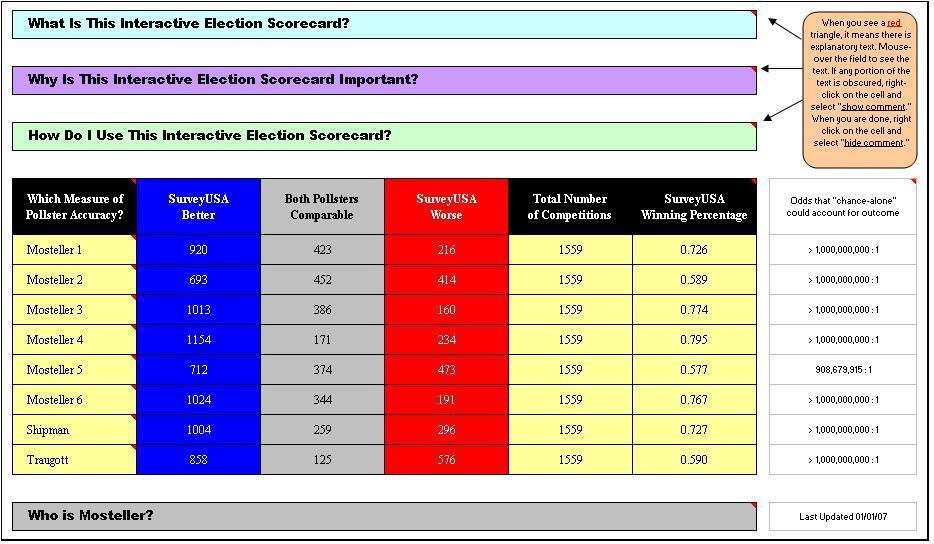 SurveyUSA IES Lifetime Election Poll Batting Average