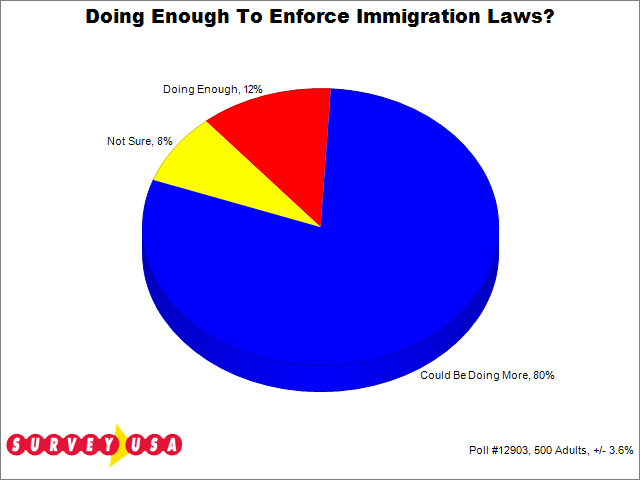 the us government should regulate and restrict laws on immigration Should immigration laws be stricter 48% say yes between southern canada and northern united states are government programs that provide food assistance.