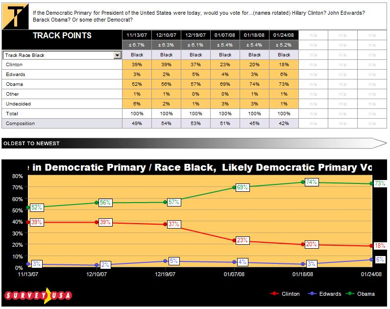 sc-dem-primary-black-votes-tracked-012408.JPG