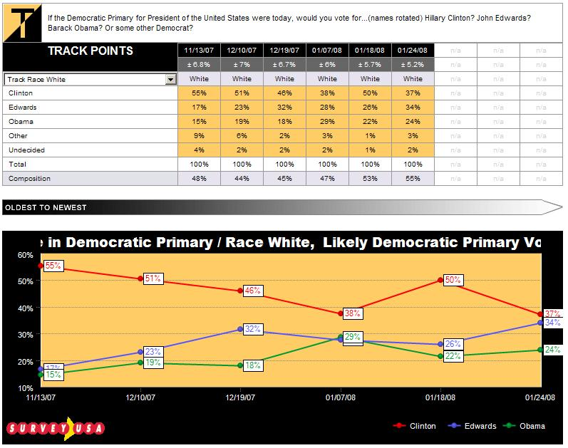 sc-dem-primary-white-vote-tracked-012408.JPG