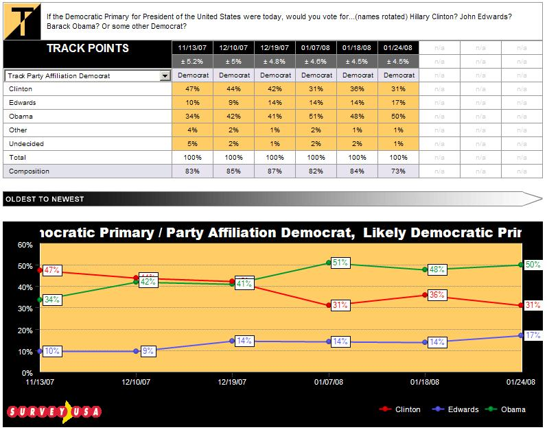 sc-democratic-primary-dem-voters-tracked-012408.JPG