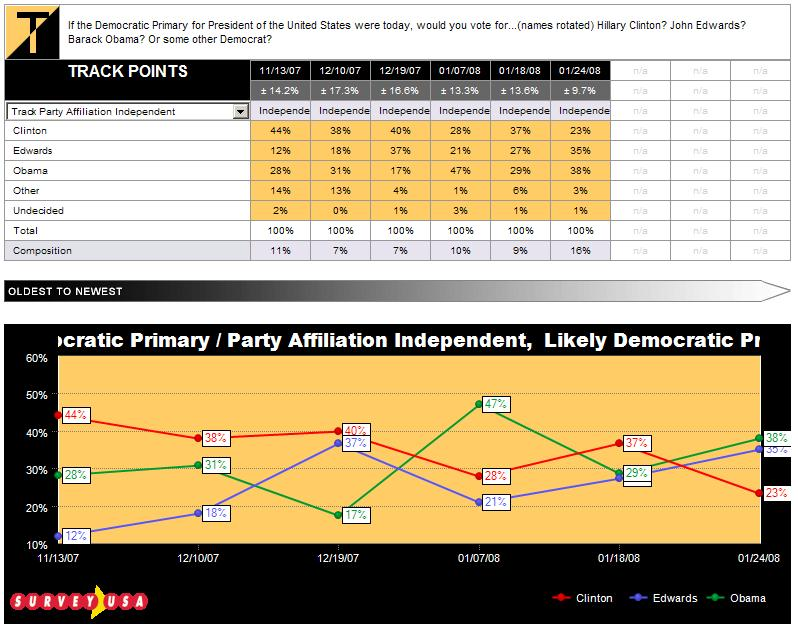 sc-democratic-primary-independents-tracked-012408.JPG