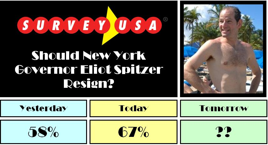 67% Say NY Gov Spitzer Should Resign As of 03/11/08