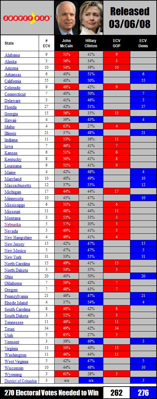 McCain v Clinton x 50 states Electoral Math 030608