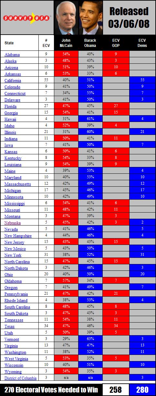 McCain v Obama x 50 states ECV Math 030608