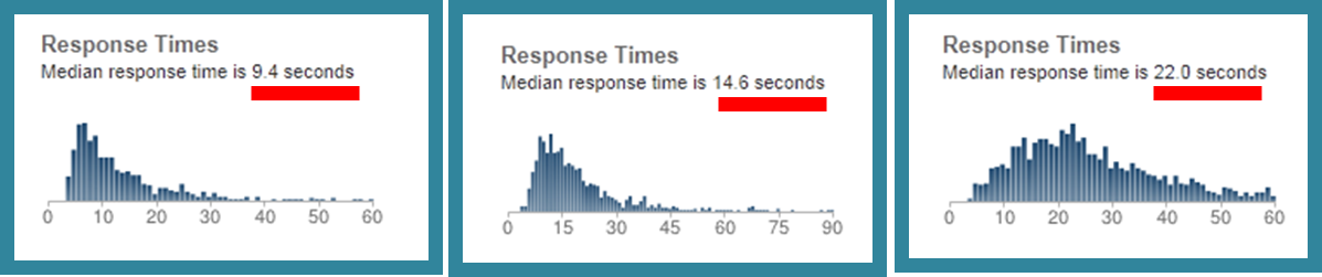 R response times 9 seconds to 22 seconds