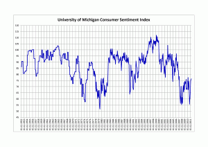 60-year graph of university of michigan consumer sentiment index
